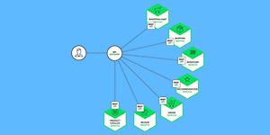 分布式、微服务、云架构构建电子商务平台